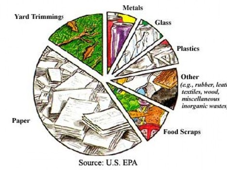 food waste management thesis Food loss and waste in the us: the science behind the supply chain issue brief food policy research center and includes food waste.