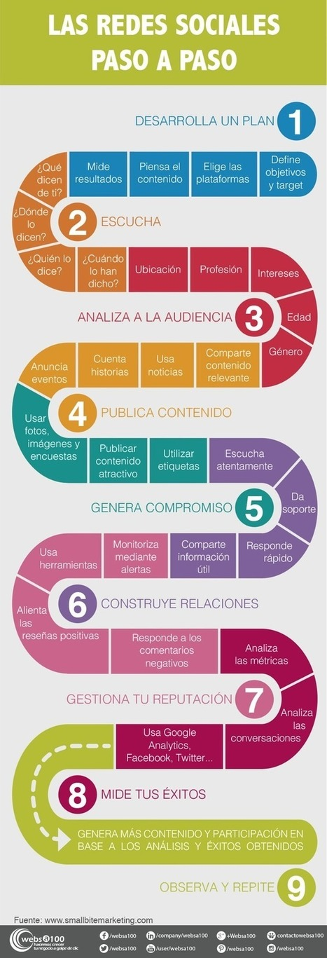 Las redes sociales paso a paso. #infografía | Educación | Scoop.it