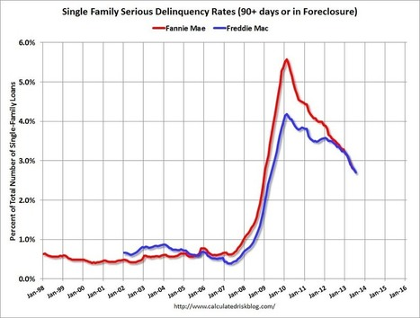 WHY WOULD FORECLOSURES BE INCREASING DURING A HOUSING RECOVERY? | Commodities, Resource and Freedom | Scoop.it