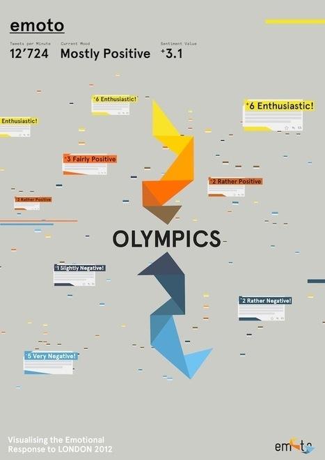'emoto': Visualising the emotional response to London 2012   Big Data, Analytics and Machine Learning   Scoop.it