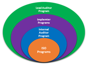 Lead Auditor ISO 27001 Certification In Delhi- How And Why To Get It | six sigma training india | Scoop.it