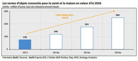 Le marché français des objets connectés pèsera  500 millions en 2016 | iObjets | Objets Connectés | Scoop.it