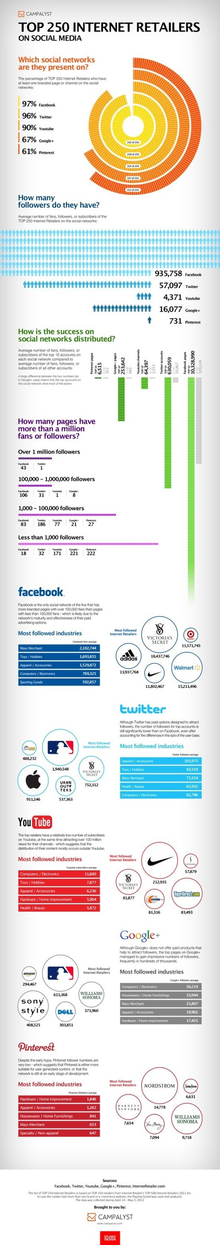 The Top 250 Internet Retailers on Social Media | Social Media Pearls | Scoop.it