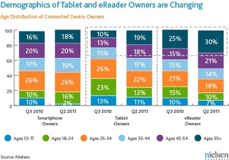 » Seniors, Women Embracing Tablets, E-Readers | Public Library Circulation | Scoop.it