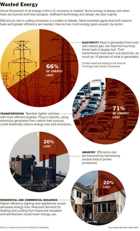 The New York Times > 56% of all energy in the US economy is Wasted Energy | Développement durable et efficacité énergétique | Scoop.it