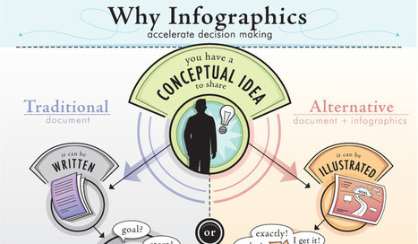 Ten Benefits of Using Infographics - SiteProNews | Competitive Edge | Scoop.it