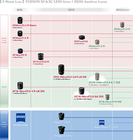 The latest information on the FUJIFILM X-Mount Lens Roadmap | Fujifilm | Fuji X-Pro1 | Scoop.it