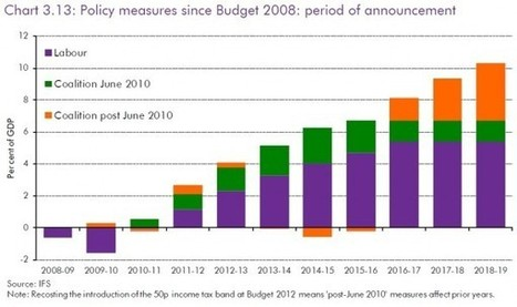 Austerity, past, present and yet to come: the OBR's outlook for the public finances | ESRC press coverage | Scoop.it