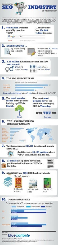 Just How Interested Is the World in SEO? [INFOGRAPHIC] | Digital-News on Scoop.it today | Scoop.it