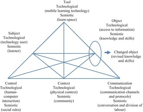 Pedagogical Requirements for Mobile Learning: A Review on MOBIlearn Task Model | open education | Scoop.it