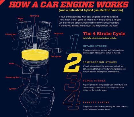 Cómo funciona el motor de un coche #infografia #infographic | Tecnología | Scoop.it