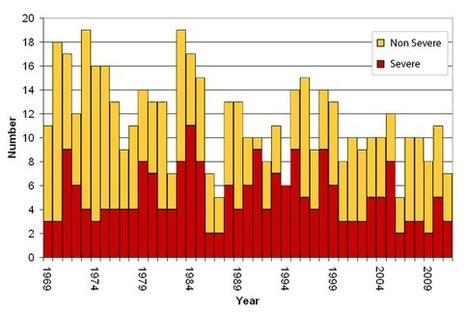 Tropical Cyclone Trends | Wind | Scoop.it