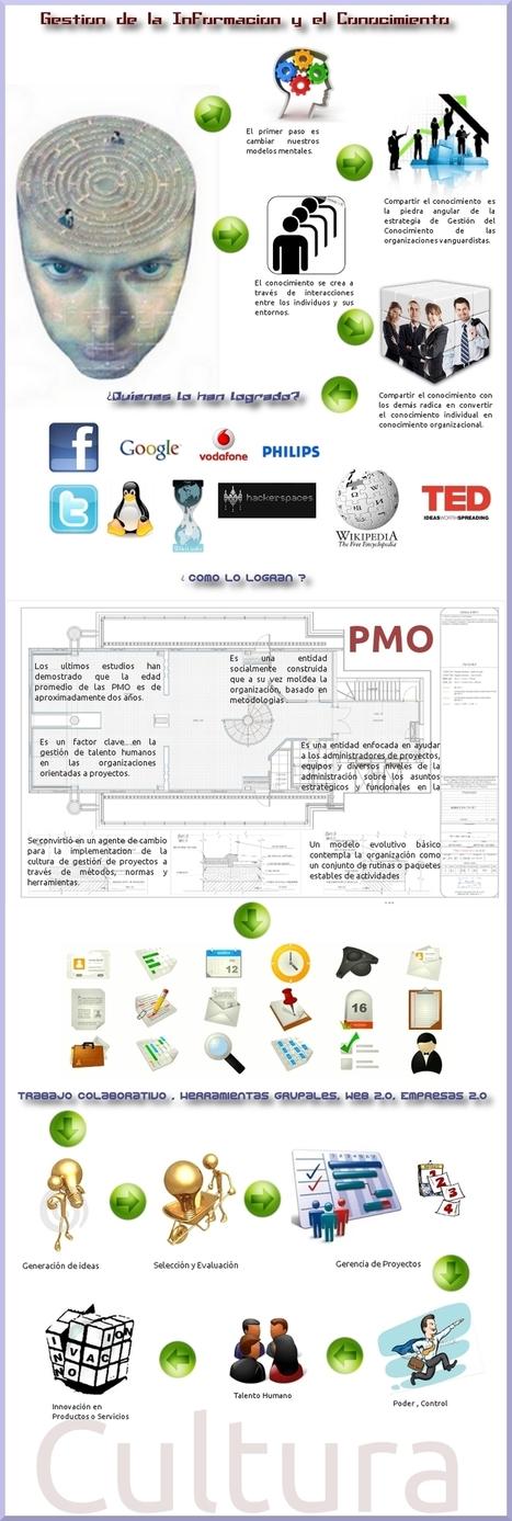 Gestión de la información y el conocimiento #infografia #infographic   Content curation   Scoop.it