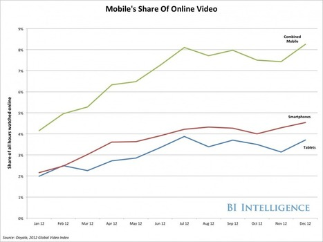 Why Mobile Video Is Exploding | Media Delivery Networks | Scoop.it