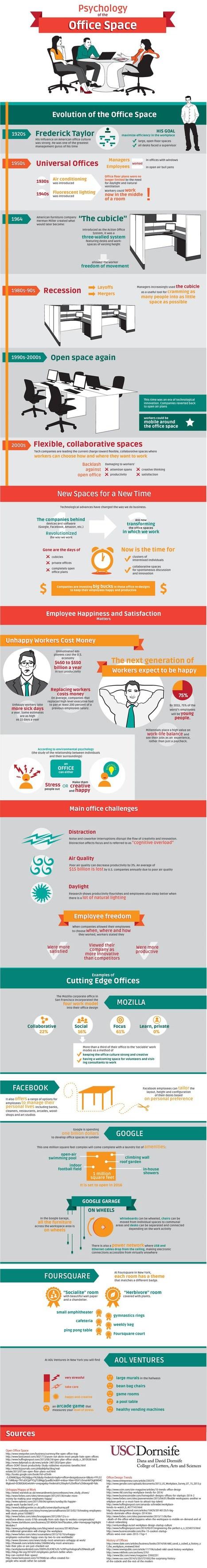 Innovación y oficinas abiertas vs. estándar | HBR 2013 | Innovación, Tecnología y Educación | Scoop.it