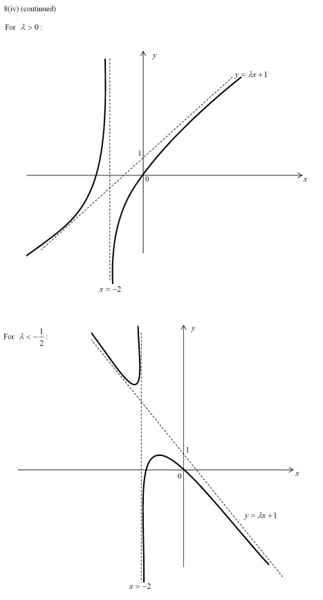White Group A level JC H2 Maths tuition: Graphing Techniques | Mathematics,Science Resources And News | Scoop.it