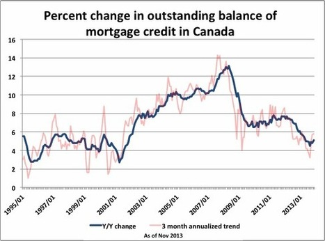 Twitter / BenRabidoux: Canadian mortgage credit growth ... | Toronto and GTA Real Estate charts | Scoop.it