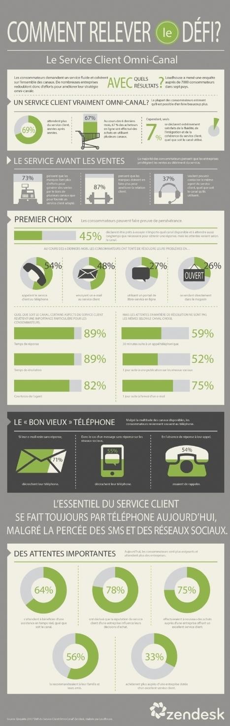 69% des consommateurs attendent davantage du service client chaque année | RelationClients | Scoop.it