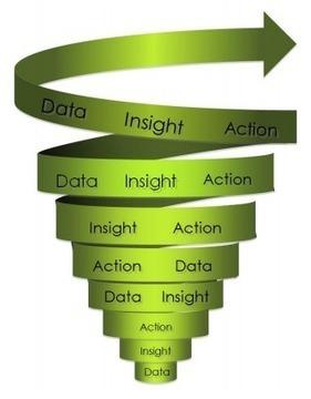 Big Data and Marketing: Big Problem or Big Opportunity? | digitalNow | Scoop.it