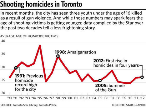What the numbers say about shooting homicides in Toronto - Toronto Star | Criminology and Economic Theory | Scoop.it