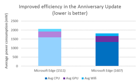 Microsoft rilancia la sfida a Chrome: Edge consuma meno con Windows 10 AU | sistemi operativi | Scoop.it