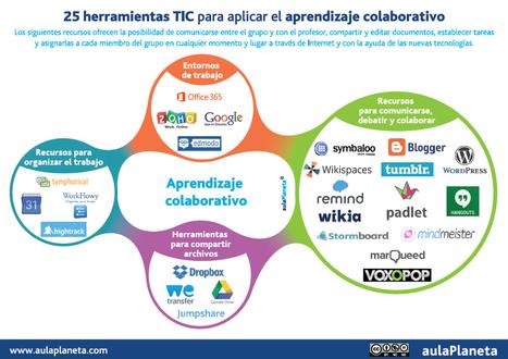25 herramientas TIC para aplicar el aprendizaje colaborativo | aulaPlaneta | Posibilidades pedagógicas. Redes sociales y comunidad | Scoop.it