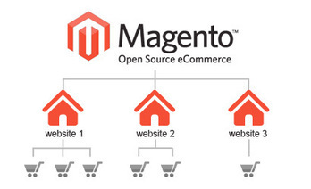 Benefits Of Choosing Magento Developers | Business | Scoop.it