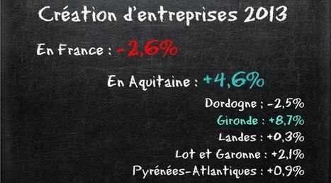 L'Aquitaine en tête du classement pour la création d'entreprise | Agerix; les news | Scoop.it
