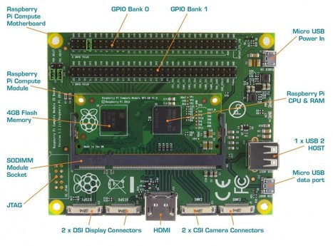 The new Raspberry Pi is here and it's not what anyone expected - TweakTown   pervasive computing   Scoop.it