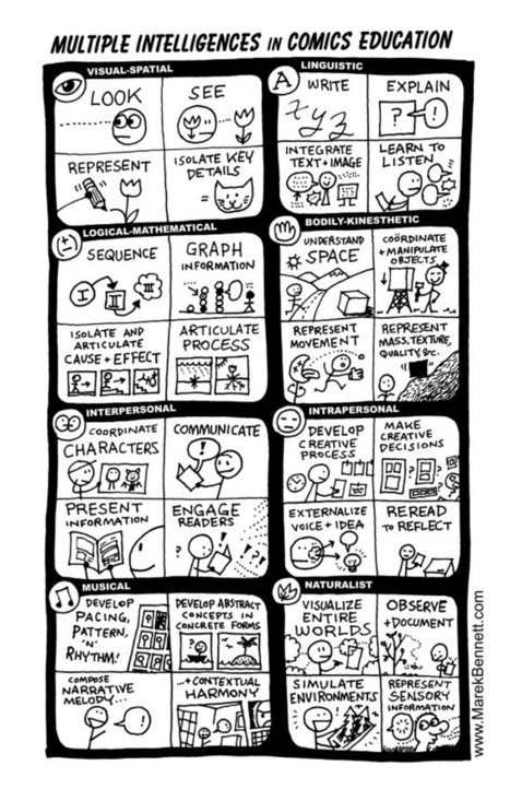 POSTER: Multiple Intelligences in Comics Ed | The Theory of Multiple Intelligences and a little bit about education. | Scoop.it
