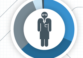 Career of the Future: Data Scientist [INFOGRAPHIC] | The Information Specialist's Scoop | Scoop.it