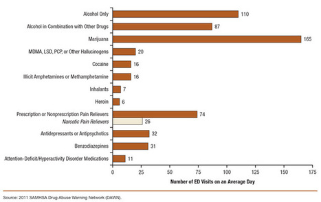 The CBHSQ Report: A Day in the Life of American Adolescents: Substance Use Facts Update | Drugs and Society | Scoop.it