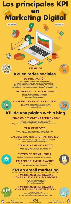 Los principales KPI del marketing digital #socialmedia | EVENTOS PUBLICITARIOS | Scoop.it