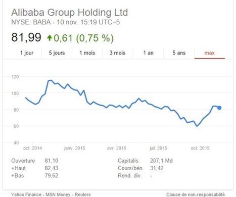 Alibaba explose ses records de ventes pour la journée des célibataires, le 11 novembre. | Blog Skeelbox | Dominique Choisel | Scoop.it