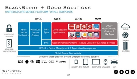 [Webinar Recap] What the Merger of BlackBerry and Good Technology Means for Enterprise Mobile Security and Management | Think Tank M&A | Scoop.it