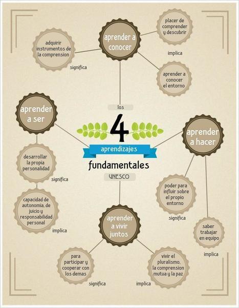 [Infografía] UNESCO: Los cuatro aprendizajes fundamentales (ES) | Tools, Tech and education | Scoop.it