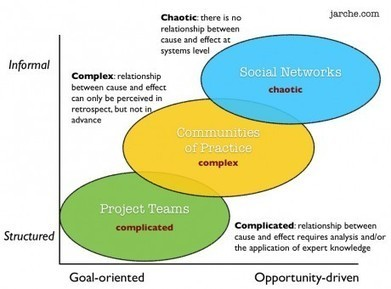 Negotiating between chaos and project deadlines | @HJarche | A New Society, a new education! | Scoop.it