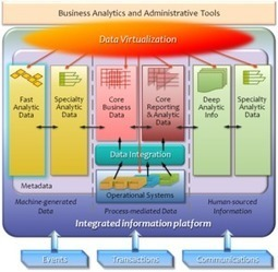The Emerging Big Data Ecosystem | SmartData Collective | The Information Professional | Scoop.it