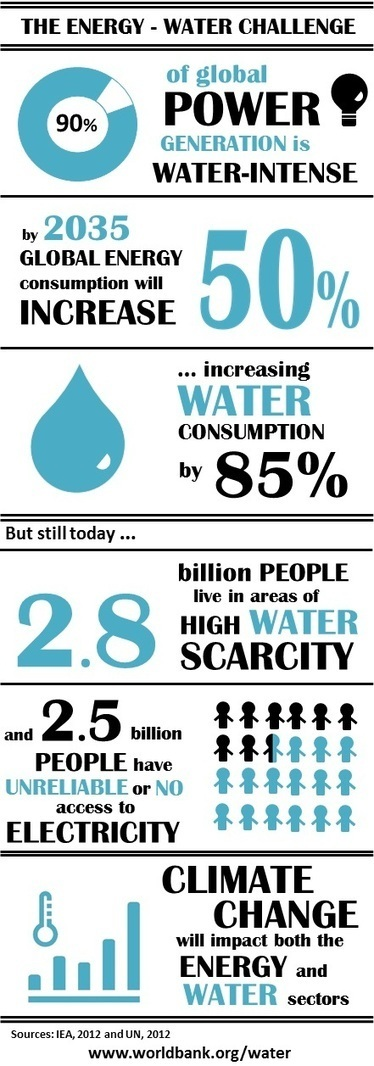 Infographic: The Energy-Water Challenge | INTERNATIONAL YEAR OF WATER COOPERATION 2013 | Scoop.it