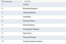 Best and Worst Jobs of 2013 | Interesting research | Scoop.it