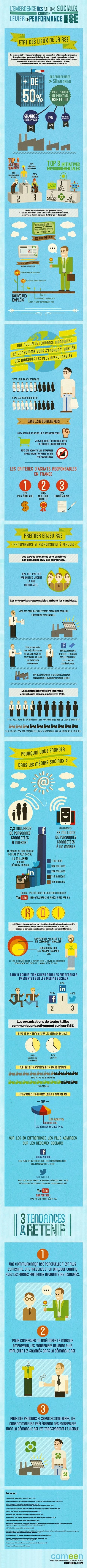 [Infographie] Réseaux sociaux: quel intérêt pour une communication RSE? - FrenchWeb.fr | Infographies social media | Scoop.it