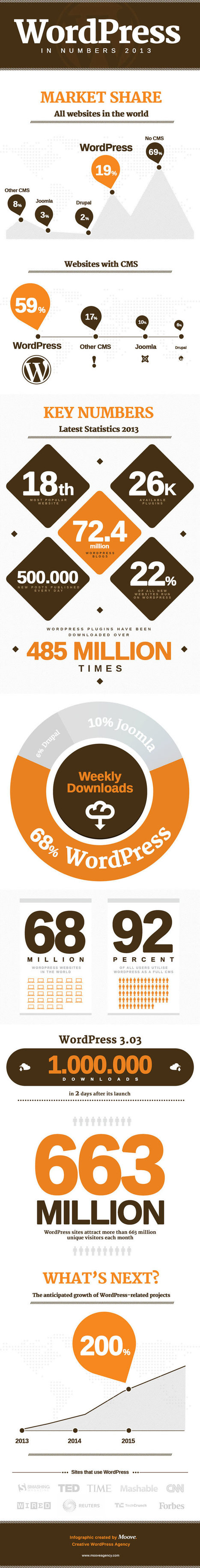 WordPress CMS in Numbers 2013 an infographic WordPress | eCommerce Website Templates | Scoop.it