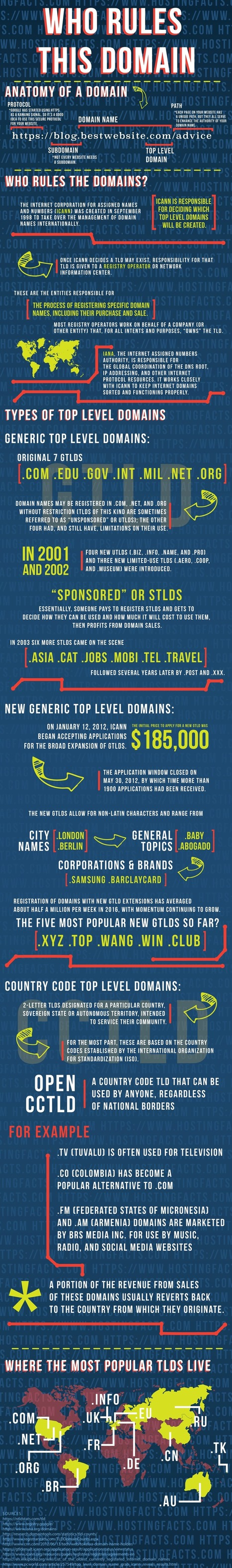Why a Website Domain is a Marketing Tool [Infographic] | Content Marketing & Content Strategy | Scoop.it