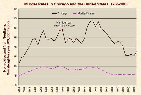 Gun Control - Just Facts | Gun Control 07 | Scoop.it