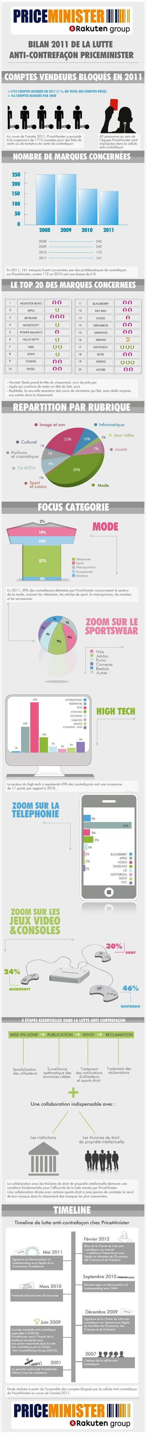 [Infographie] Top 20 des marques les plus contrefaites sur internet | Actu et stratégie e-commerce | Scoop.it