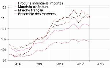 Insee - Indicateur - Redressement des prix des produits énergétiques | ECONOMIE ET POLITIQUE | Scoop.it