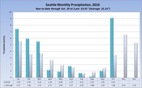 Seattle October 2016 Rainfall is a record!! | Kool Look | Scoop.it