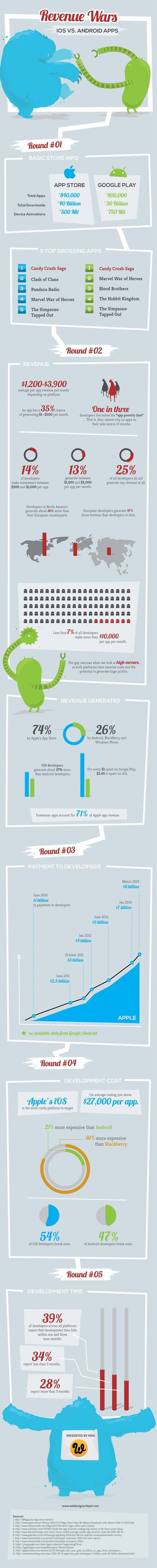 iOS vs Android | Mobile and apps | Scoop.it