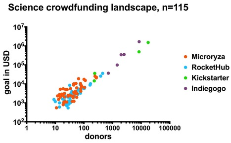 The science crowdfunding landscape :: Perlstein Lab overview with #Arkyd being most succesfull | Arkyd space exploration with Public telescopes | Scoop.it