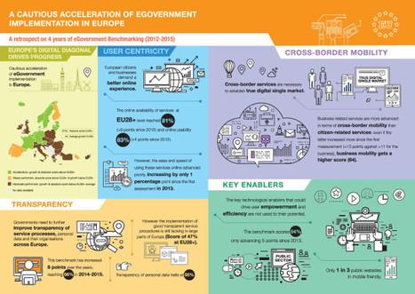La digitalización de las administraciones públicas europeas avanza lentamente - Informes - Mundo digital - Computing España | New Jobs | Scoop.it